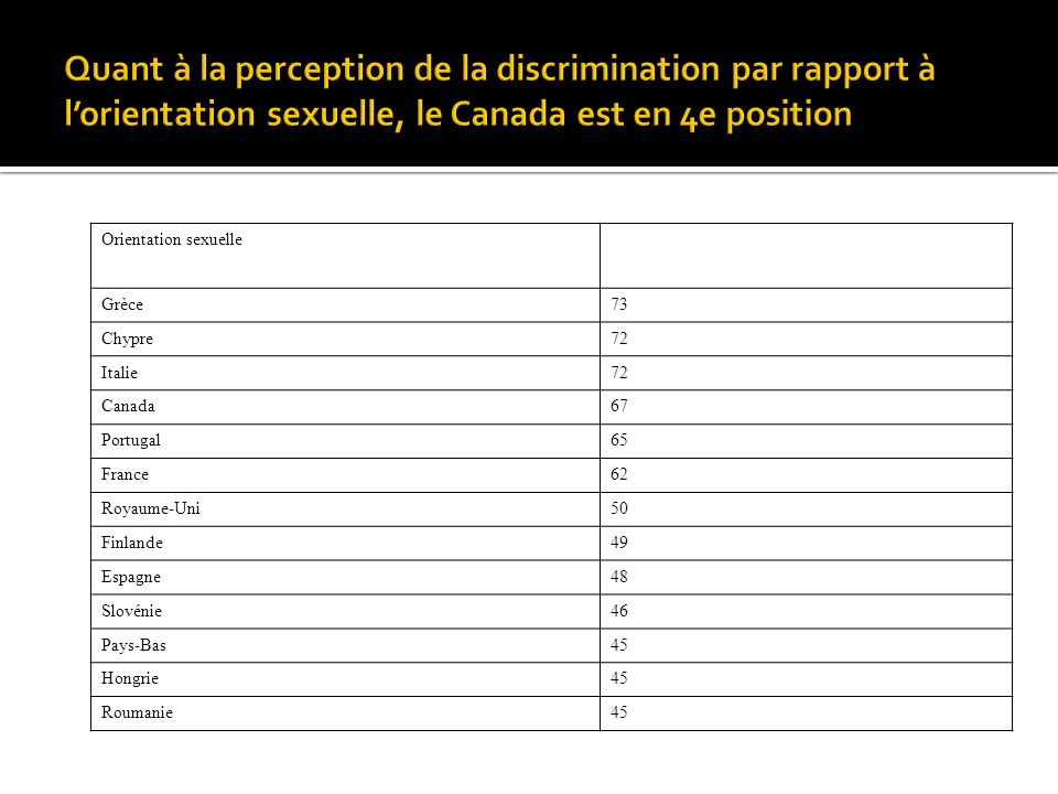Orientation sexuelle Grèce73 Chypre72 Italie72 Canada67 Portugal65 France62 Royaume-Uni50 Finlande49 Espagne48 Slovénie46 Pays-Bas45 Hongrie45 Roumanie45