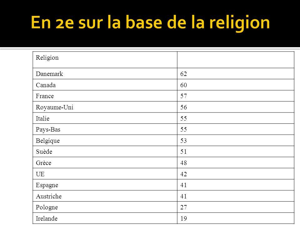 Religion Danemark62 Canada60 France57 Royaume-Uni56 Italie55 Pays-Bas55 Belgique53 Suède51 Grèce48 UE42 Espagne41 Austriche41 Pologne27 Irelande19
