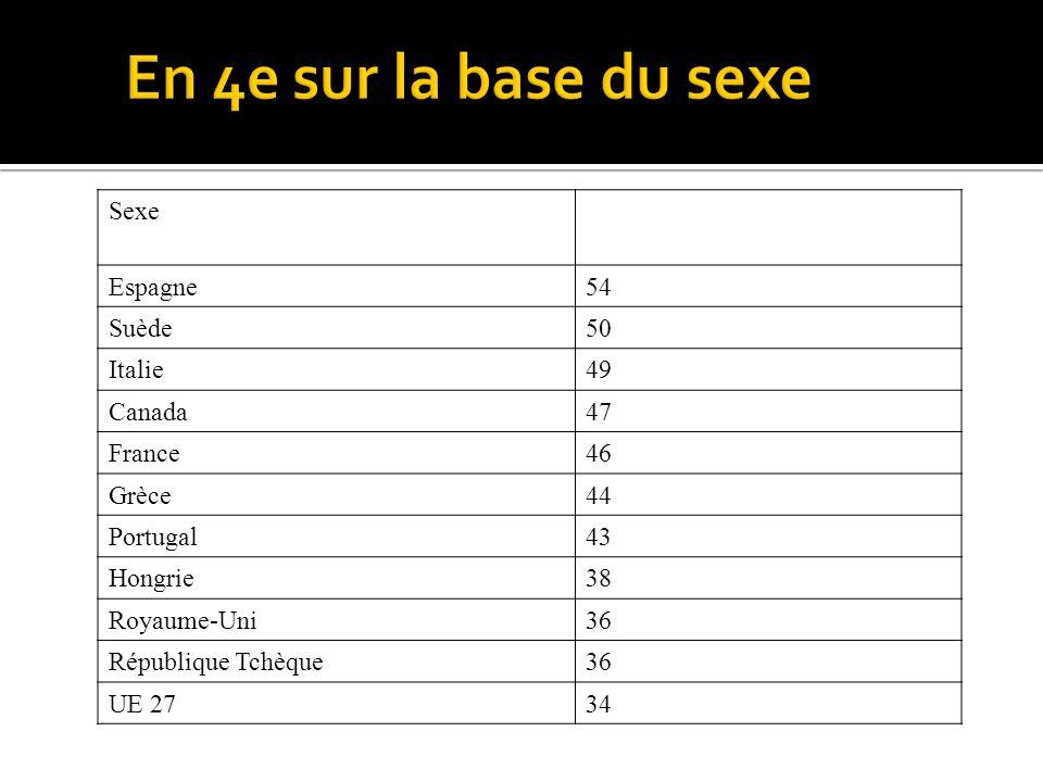 Sexe Espagne54 Suède50 Italie49 Canada47 France46 Grèce44 Portugal43 Hongrie38 Royaume-Uni36 République Tchèque36 UE 2734