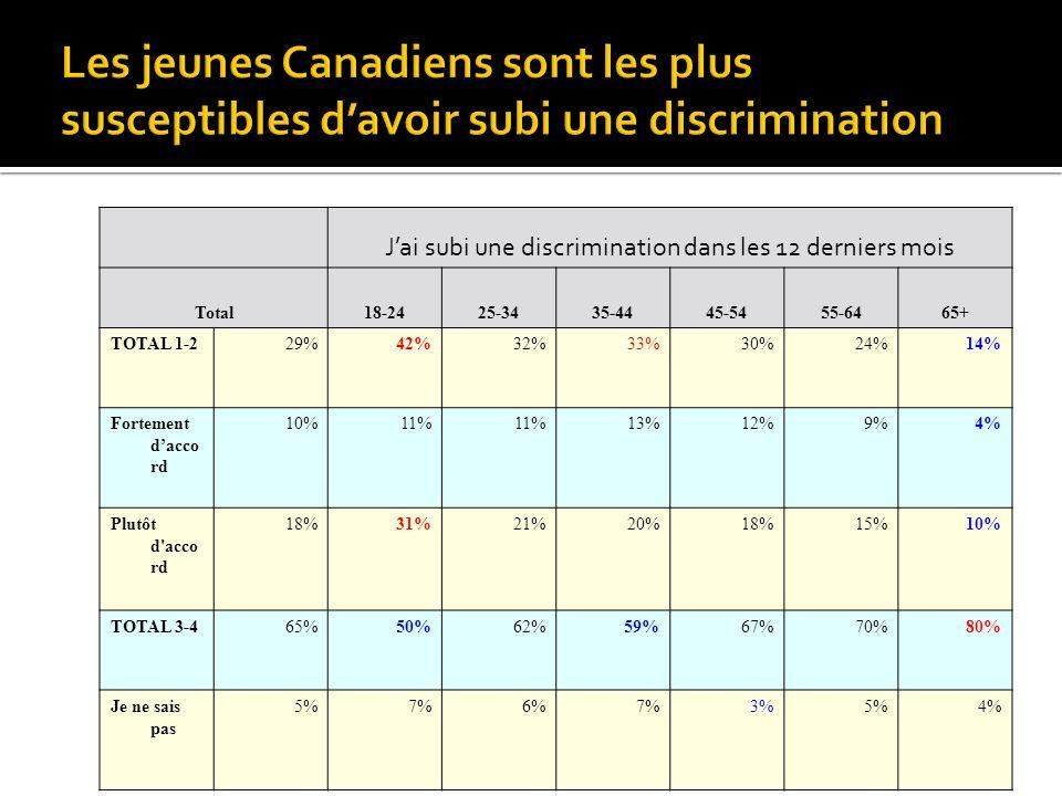 Jai subi une discrimination dans les 12 derniers mois Total18-2425-3435-4445-5455-6465+ TOTAL 1-229%42%32%33%30%24%14% Fortement dacco rd 10%11% 13%12%9%4% Plutôt d acco rd 18%31%21%20%18%15%10% TOTAL 3-465%50%62%59%67%70%80% Je ne sais pas 5%7%6%7%3%5%4%