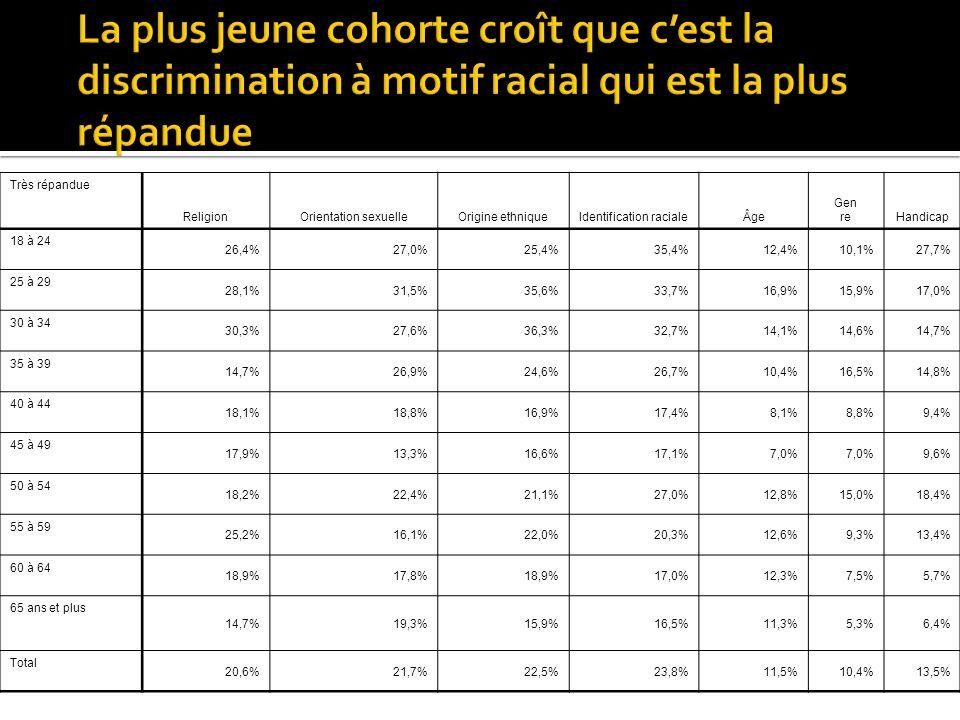 Très répandue ReligionOrientation sexuelleOrigine ethniqueIdentification racialeÂge Gen reHandicap 18 à 24 26,4%27,0%25,4%35,4%12,4%10,1%27,7% 25 à 29 28,1%31,5%35,6%33,7%16,9%15,9%17,0% 30 à 34 30,3%27,6%36,3%32,7%14,1%14,6%14,7% 35 à 39 14,7%26,9%24,6%26,7%10,4%16,5%14,8% 40 à 44 18,1%18,8%16,9%17,4%8,1%8,8%9,4% 45 à 49 17,9%13,3%16,6%17,1%7,0% 9,6% 50 à 54 18,2%22,4%21,1%27,0%12,8%15,0%18,4% 55 à 59 25,2%16,1%22,0%20,3%12,6%9,3%13,4% 60 à 64 18,9%17,8%18,9%17,0%12,3%7,5%5,7% 65 ans et plus 14,7%19,3%15,9%16,5%11,3%5,3%6,4% Total 20,6%21,7%22,5%23,8%11,5%10,4%13,5%
