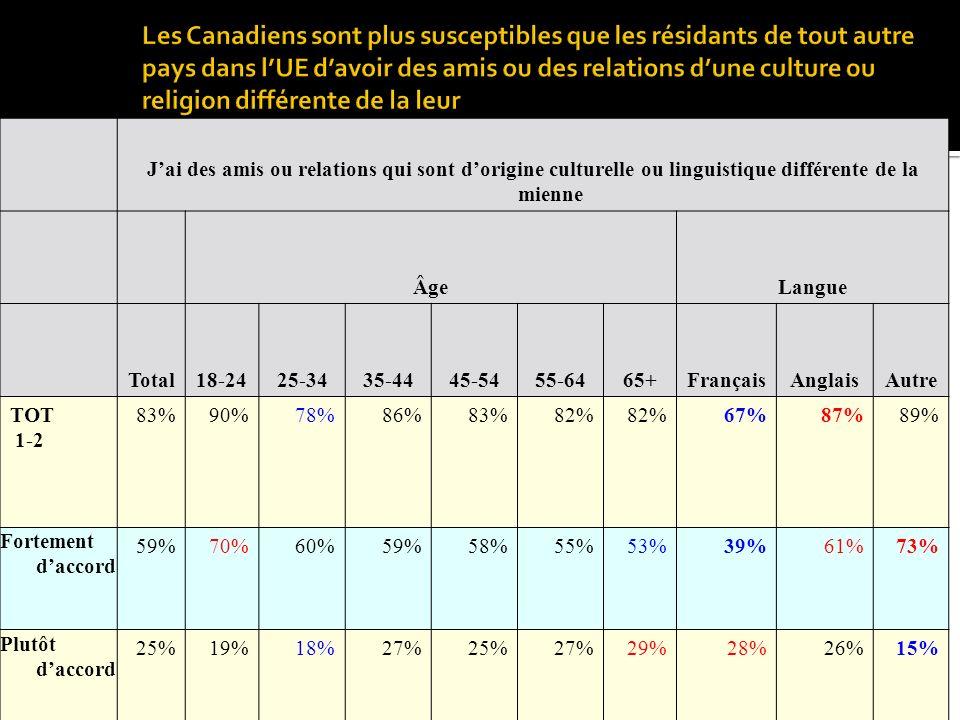 Jai des amis ou relations qui sont dorigine culturelle ou linguistique différente de la mienne ÂgeLangue Total18-2425-3435-4445-5455-6465+FrançaisAnglaisAutre TOT 1-2 83%90%78%86%83%82% 67%87%89% Fortement daccord 59%70%60%59%58%55%53%39%61%73% Plutôt daccord 25%19%18%27%25%27%29%28%26%15%