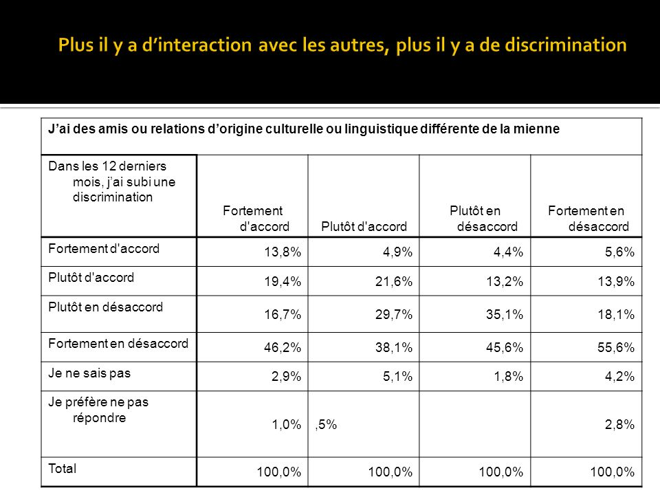 Jai des amis ou relations dorigine culturelle ou linguistique différente de la mienne Dans les 12 derniers mois, jai subi une discrimination Fortement d accordPlutôt d accord Plutôt en désaccord Fortement en désaccord Fortement d accord 13,8%4,9%4,4%5,6% Plutôt d accord 19,4%21,6%13,2%13,9% Plutôt en désaccord 16,7%29,7%35,1%18,1% Fortement en désaccord 46,2%38,1%45,6%55,6% Je ne sais pas 2,9%5,1%1,8%4,2% Je préfère ne pas répondre 1,0%,5%2,8% Total 100,0%