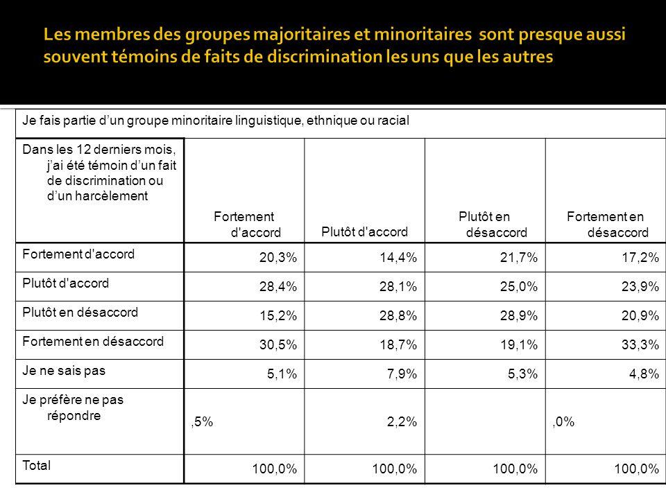 Je fais partie dun groupe minoritaire linguistique, ethnique ou racial Dans les 12 derniers mois, jai été témoin dun fait de discrimination ou dun harcèlement Fortement d accordPlutôt d accord Plutôt en désaccord Fortement en désaccord Fortement d accord 20,3%14,4%21,7%17,2% Plutôt d accord 28,4%28,1%25,0%23,9% Plutôt en désaccord 15,2%28,8%28,9%20,9% Fortement en désaccord 30,5%18,7%19,1%33,3% Je ne sais pas 5,1%7,9%5,3%4,8% Je préfère ne pas répondre,5%2,2%,0% Total 100,0%