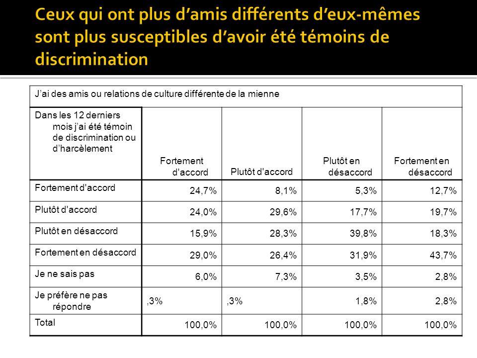 Jai des amis ou relations de culture différente de la mienne Dans les 12 derniers mois jai été témoin de discrimination ou dharcèlement Fortement d accordPlutôt d accord Plutôt en désaccord Fortement en désaccord Fortement d accord 24,7%8,1%5,3%12,7% Plutôt d accord 24,0%29,6%17,7%19,7% Plutôt en désaccord 15,9%28,3%39,8%18,3% Fortement en désaccord 29,0%26,4%31,9%43,7% Je ne sais pas 6,0%7,3%3,5%2,8% Je préfère ne pas répondre,3% 1,8%2,8% Total 100,0%
