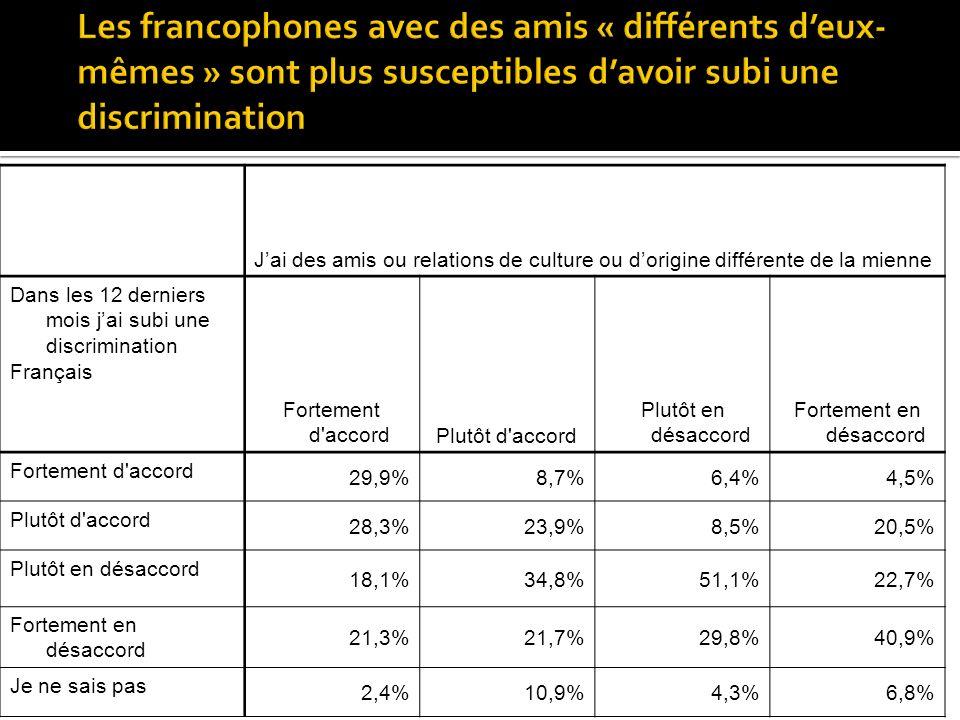 Jai des amis ou relations de culture ou dorigine différente de la mienne Dans les 12 derniers mois jai subi une discrimination Français Fortement d accordPlutôt d accord Plutôt en désaccord Fortement en désaccord Fortement d accord 29,9%8,7%6,4%4,5% Plutôt d accord 28,3%23,9%8,5%20,5% Plutôt en désaccord 18,1%34,8%51,1%22,7% Fortement en désaccord 21,3%21,7%29,8%40,9% Je ne sais pas 2,4%10,9%4,3%6,8%