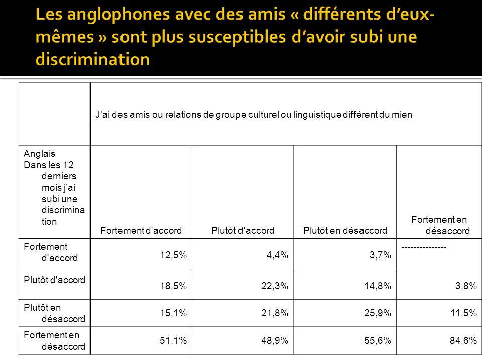Jai des amis ou relations de groupe culturel ou linguistique différent du mien Anglais Dans les 12 derniers mois jai subi une discrimina tion Fortement d accordPlutôt d accordPlutôt en désaccord Fortement en désaccord Fortement d accord 12,5%4,4%3,7% --------------- Plutôt d accord 18,5%22,3%14,8%3,8% Plutôt en désaccord 15,1%21,8%25,9%11,5% Fortement en désaccord 51,1%48,9%55,6%84,6%
