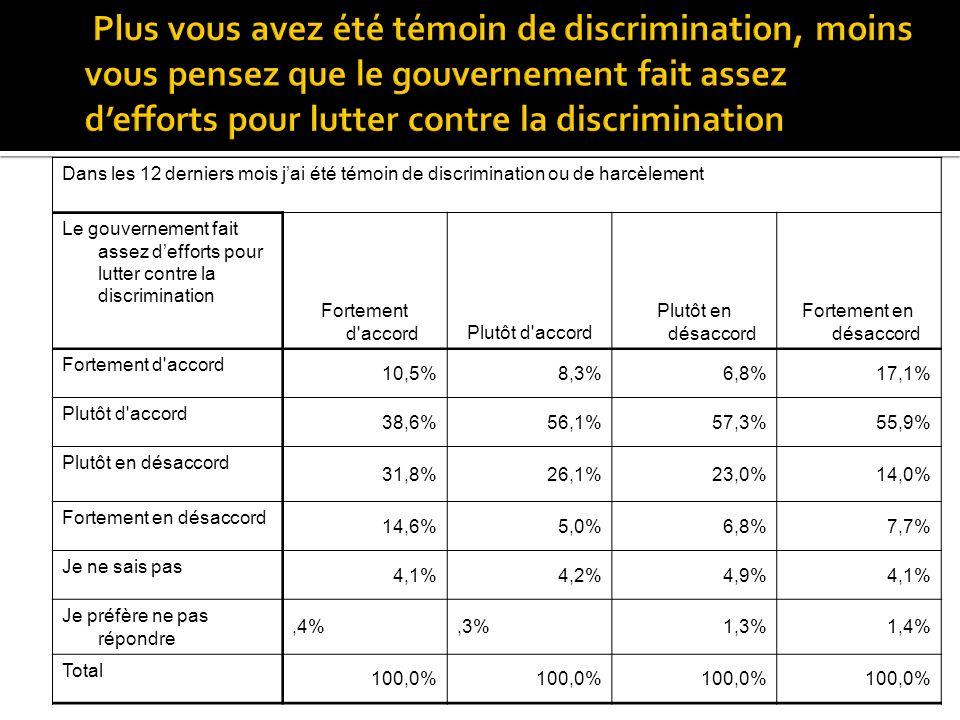 Dans les 12 derniers mois jai été témoin de discrimination ou de harcèlement Le gouvernement fait assez defforts pour lutter contre la discrimination Fortement d accordPlutôt d accord Plutôt en désaccord Fortement en désaccord Fortement d accord 10,5%8,3%6,8%17,1% Plutôt d accord 38,6%56,1%57,3%55,9% Plutôt en désaccord 31,8%26,1%23,0%14,0% Fortement en désaccord 14,6%5,0%6,8%7,7% Je ne sais pas 4,1%4,2%4,9%4,1% Je préfère ne pas répondre,4%,3%1,3%1,4% Total 100,0%