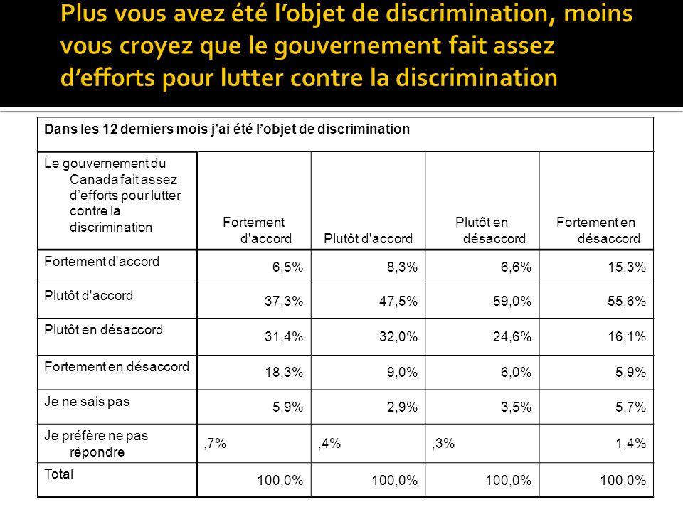 Dans les 12 derniers mois jai été lobjet de discrimination Le gouvernement du Canada fait assez defforts pour lutter contre la discrimination Fortement d accordPlutôt d accord Plutôt en désaccord Fortement en désaccord Fortement d accord 6,5%8,3%6,6%15,3% Plutôt d accord 37,3%47,5%59,0%55,6% Plutôt en désaccord 31,4%32,0%24,6%16,1% Fortement en désaccord 18,3%9,0%6,0%5,9% Je ne sais pas 5,9%2,9%3,5%5,7% Je préfère ne pas répondre,7%,4%,3%1,4% Total 100,0%