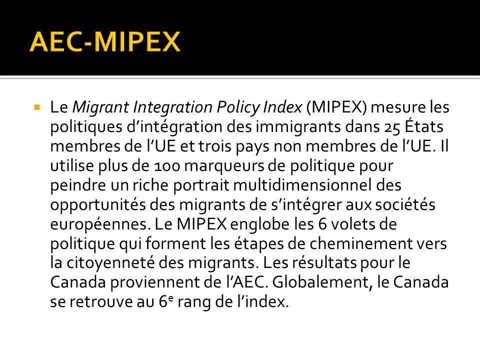 Le Migrant Integration Policy Index (MIPEX) mesure les politiques dintégration des immigrants dans 25 États membres de lUE et trois pays non membres de lUE.