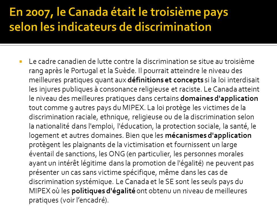 Le cadre canadien de lutte contre la discrimination se situe au troisième rang après le Portugal et la Suède.