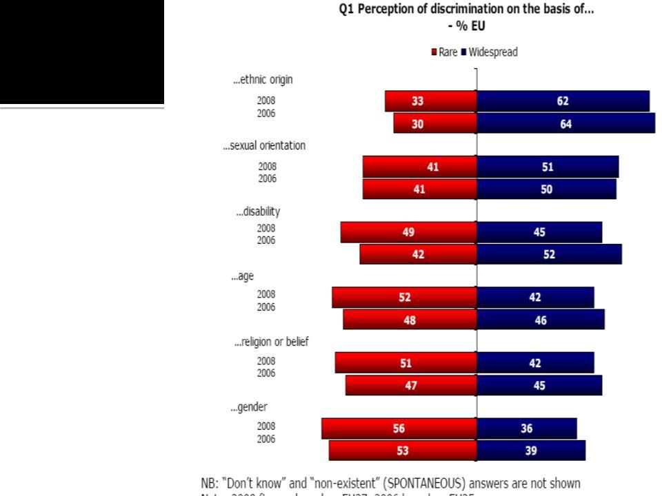 % Très répandue Canada UE 27 Le sexe 47%36 Langue57%- Âge4742 Handicap5245 Religion6042 Orientation sexuelle 6751 Origine ethnique 7262 Couleur de la peau 70-