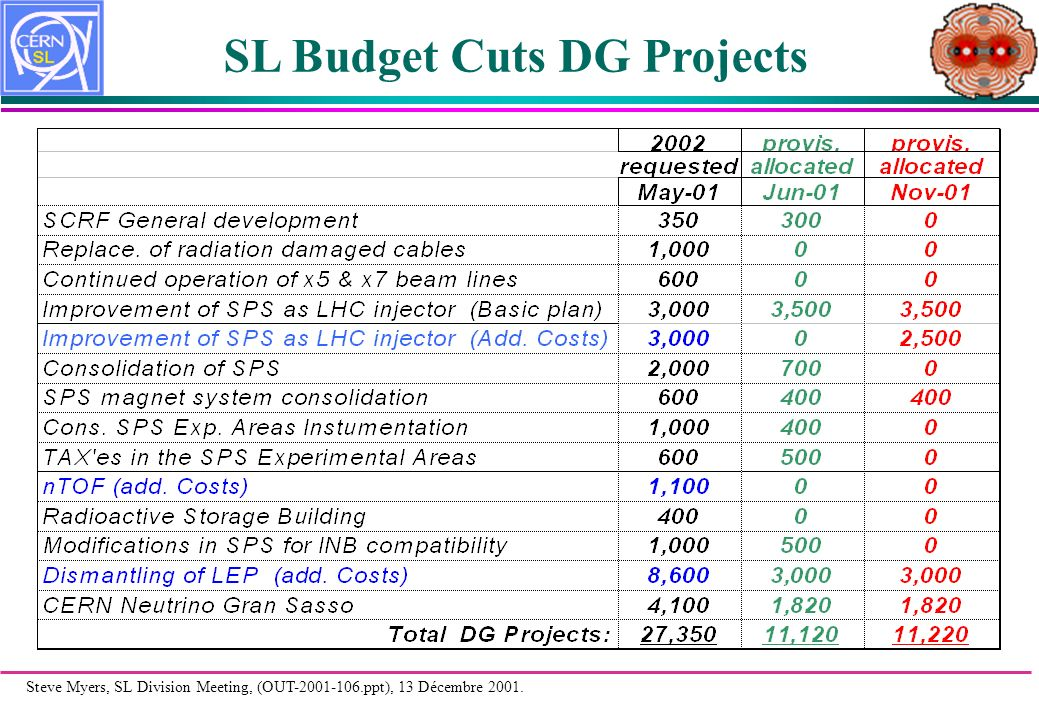 Steve Myers, SL Division Meeting, (OUT-2001-106.ppt), 13 Décembre 2001. SL Budget Cuts DG Projects