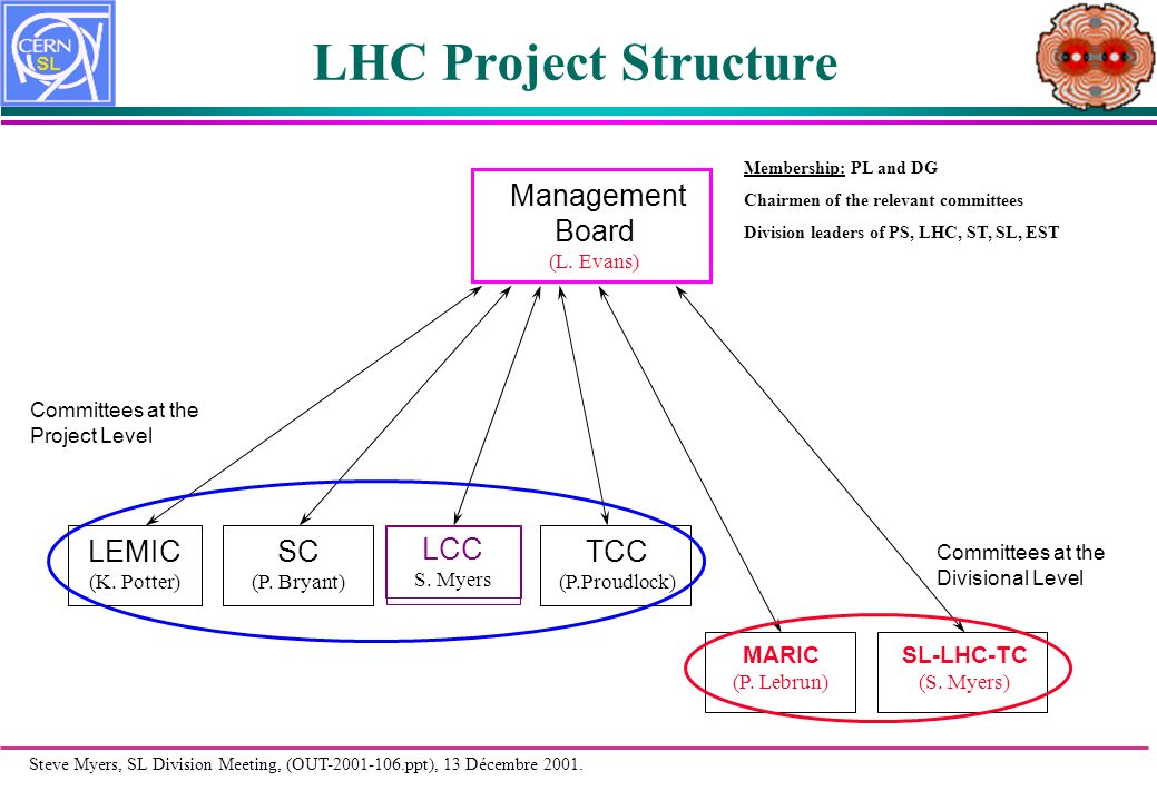 Steve Myers, SL Division Meeting, (OUT-2001-106.ppt), 13 Décembre 2001. LHC Project Structure LCC S. Myers LEMIC (K. Potter) TCC (P.Proudlock) MARIC (