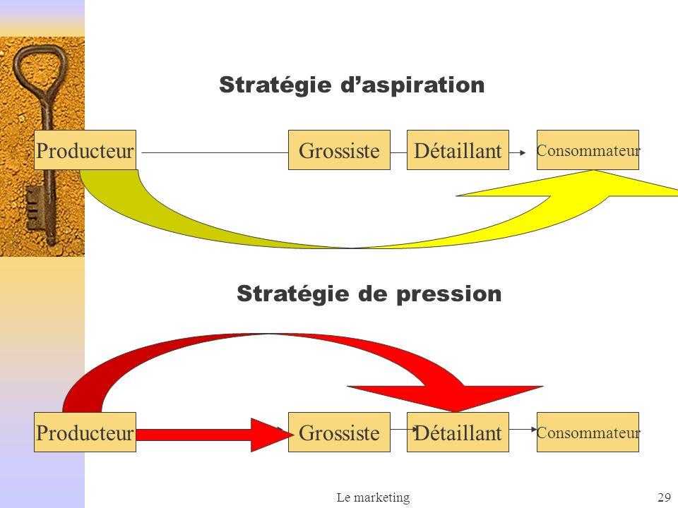 Le marketing29 ProducteurDétaillant Consommateur Grossiste Producteur Consommateur DétaillantGrossiste Stratégie daspiration Stratégie de pression