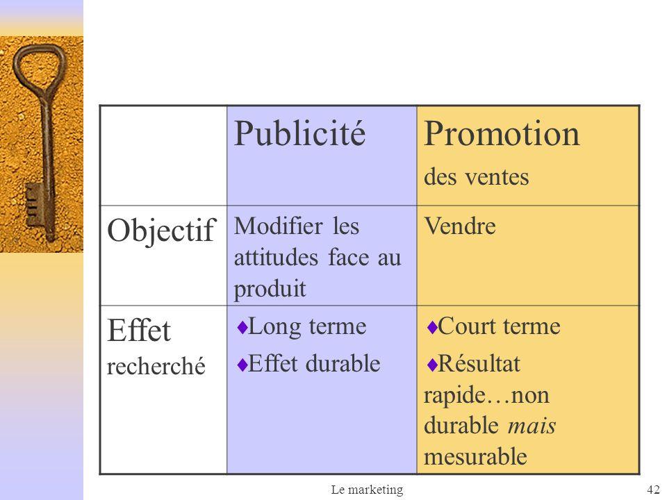 Le marketing42 PublicitéPromotion des ventes Objectif Modifier les attitudes face au produit Vendre Effet recherché Long terme Effet durable Court ter