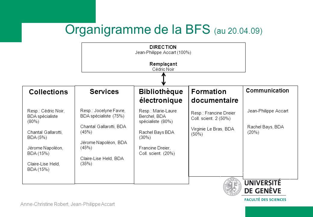 Anne-Christine Robert, Jean-Philippe Accart Organigramme de la BFS (au 20.04.09) Collections Formation documentaire Resp.: Francine Dreier Coll. scien