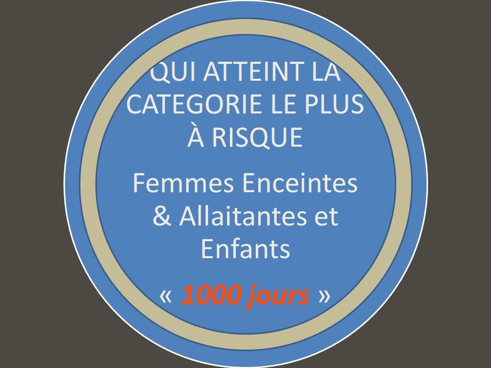 QUI ATTEINT LA CATEGORIE LE PLUS À RISQUE Femmes Enceintes & Allaitantes et Enfants « 1000 jours »