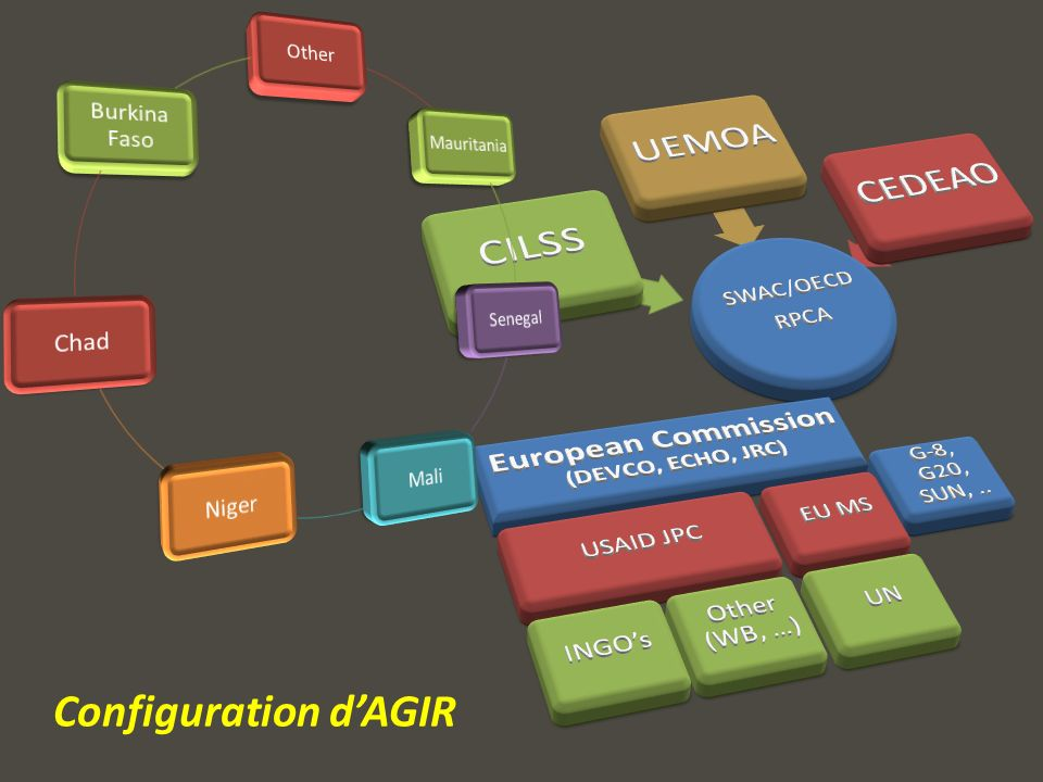 Configuration dAGIR