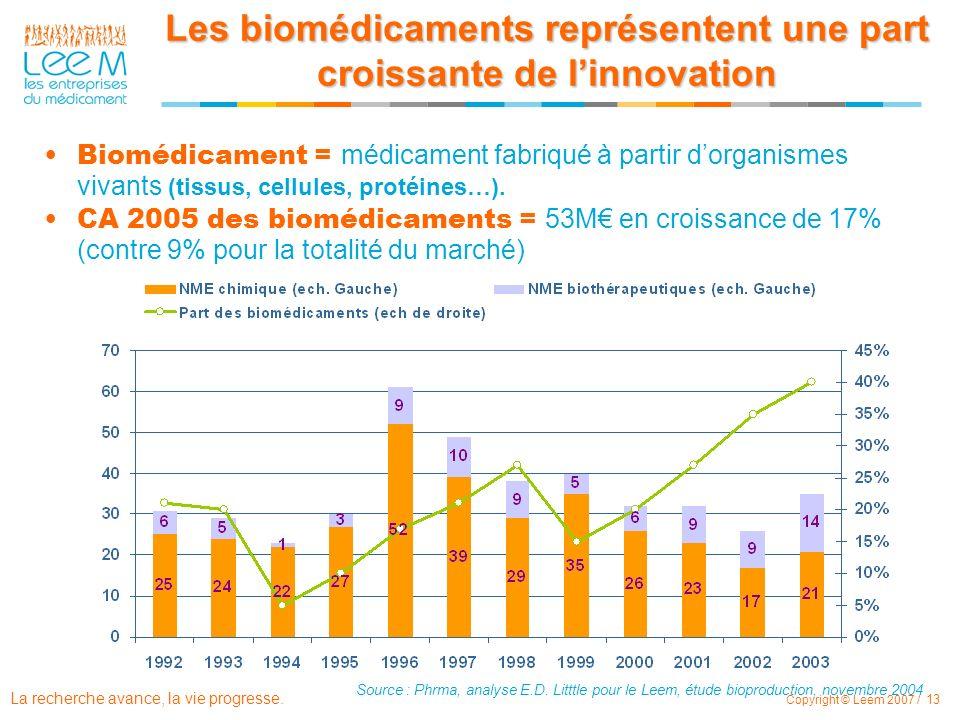 La recherche avance, la vie progresse. Copyright © Leem 2007 / 13 Les biomédicaments représentent une part croissante de linnovation Source : Phrma, a