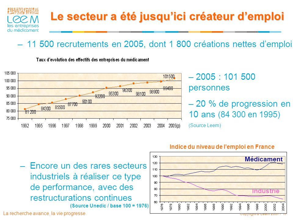 La recherche avance, la vie progresse. Copyright © Leem 2007 / 17 Le secteur a été jusquici créateur demploi –11 500 recrutements en 2005, dont 1 800