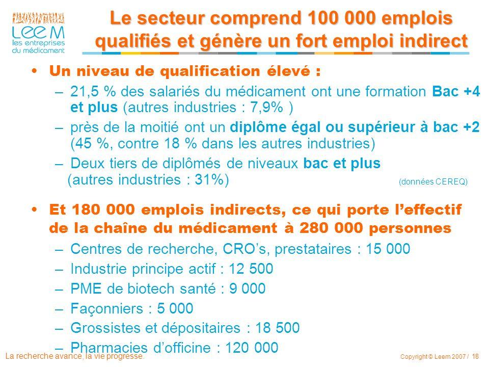 La recherche avance, la vie progresse. Copyright © Leem 2007 / 18 Le secteur comprend 100 000 emplois qualifiés et génère un fort emploi indirect Un n