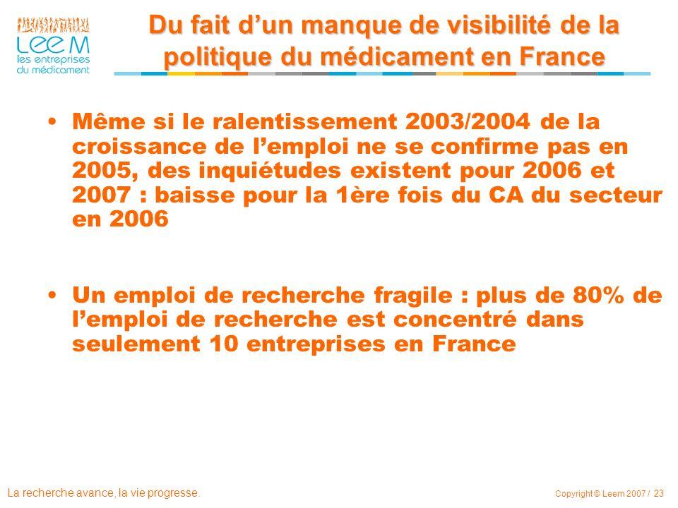 La recherche avance, la vie progresse. Copyright © Leem 2007 / 23 Du fait dun manque de visibilité de la politique du médicament en France Même si le