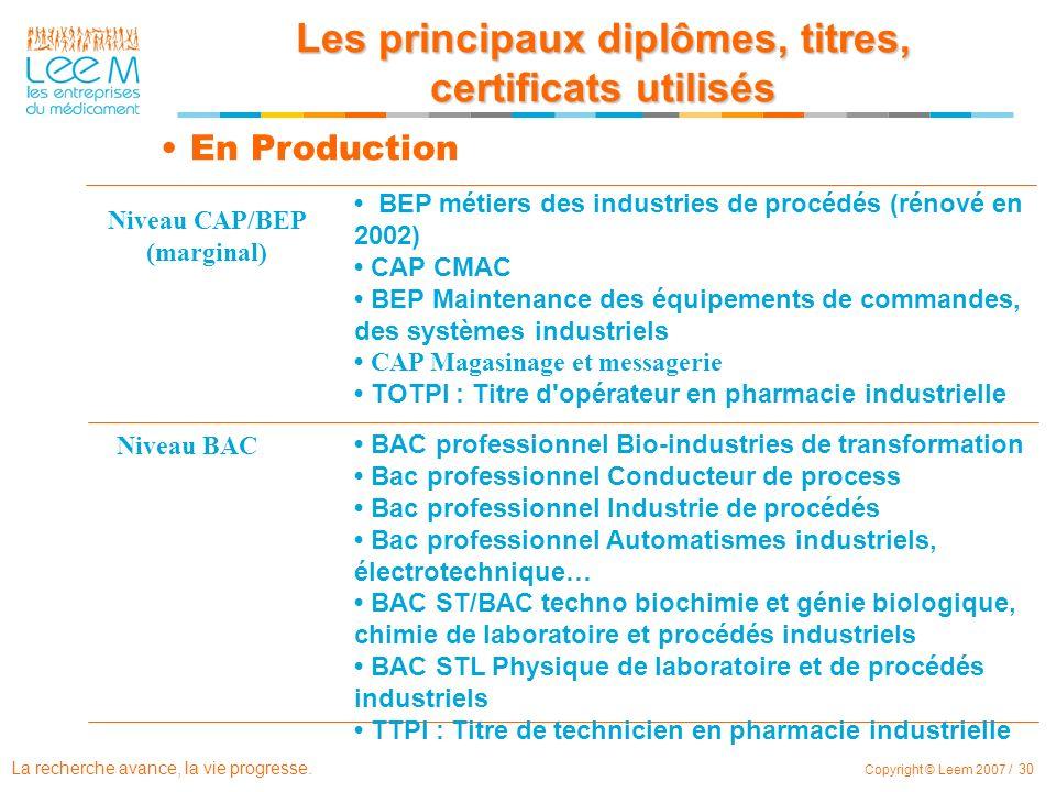 La recherche avance, la vie progresse. Copyright © Leem 2007 / 30 En Production Niveau CAP/BEP (marginal) Niveau BAC BEP métiers des industries de pro
