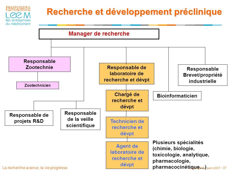 La recherche avance, la vie progresse. Copyright © Leem 2007 / 37 Manager de recherche Responsable de projets R&D Recherche et développement précliniq