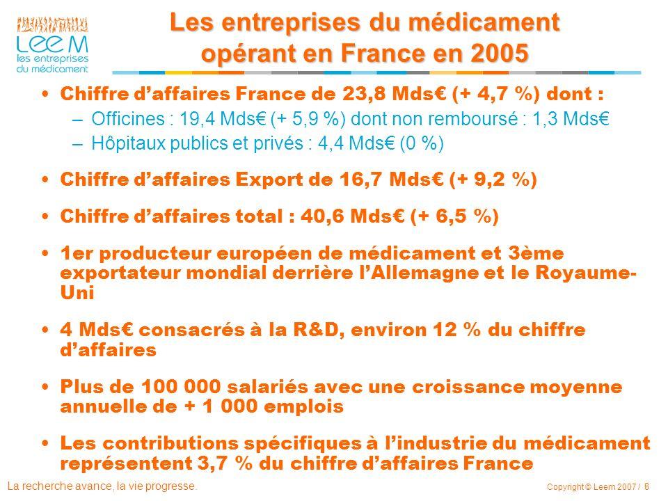 La recherche avance, la vie progresse. Copyright © Leem 2007 / 8 Les entreprises du médicament opérant en France en 2005 Chiffre daffaires France de 2