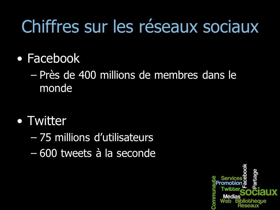 Chiffres sur les réseaux sociaux Facebook –Près de 400 millions de membres dans le monde Twitter –75 millions dutilisateurs –600 tweets à la seconde