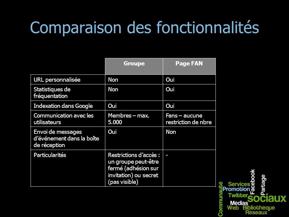 Comparaison des fonctionnalités GroupePage FAN URL personnaliséeNonOui Statistiques de fréquentation NonOui Indexation dans GoogleOui Communication av