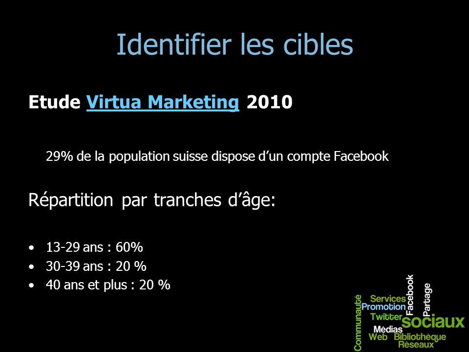Identifier les cibles Etude Virtua Marketing 2010Virtua Marketing 29% de la population suisse dispose dun compte Facebook Répartition par tranches dâg