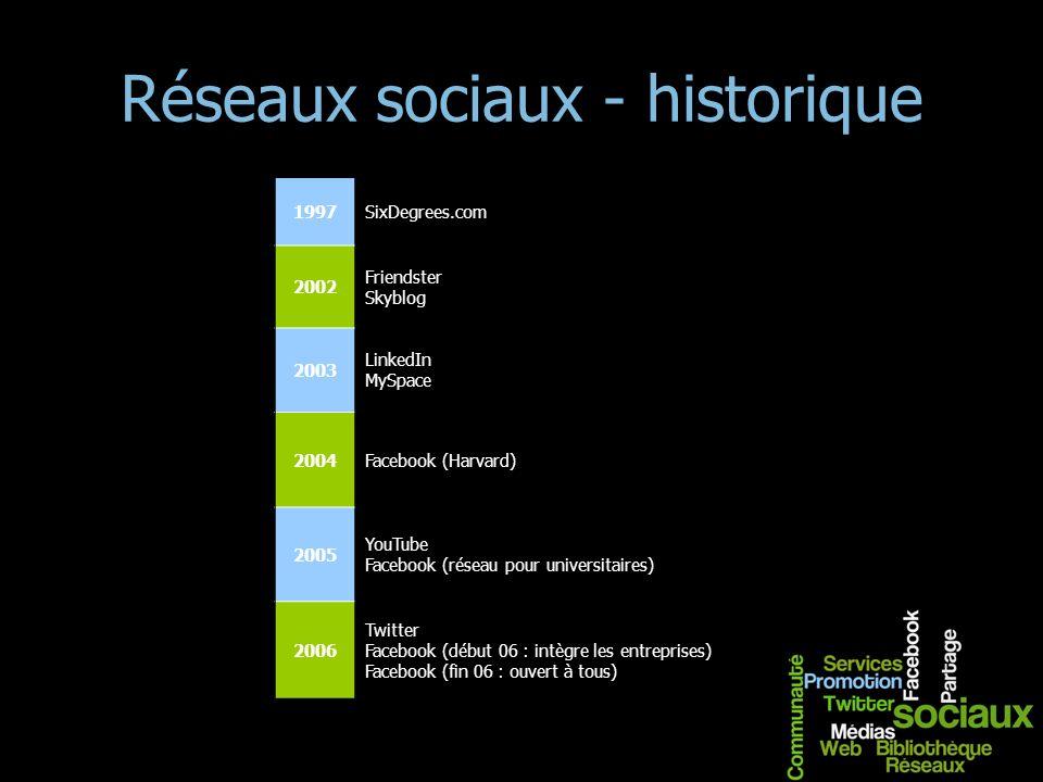 Réseaux sociaux - historique 1997SixDegrees.com 2002 Friendster Skyblog 2003 LinkedIn MySpace 2004Facebook (Harvard) 2005 YouTube Facebook (réseau pou
