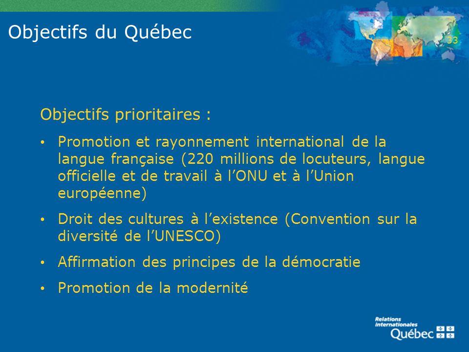 Objectifs du Québec Objectifs prioritaires : Promotion et rayonnement international de la langue française (220 millions de locuteurs, langue officiel