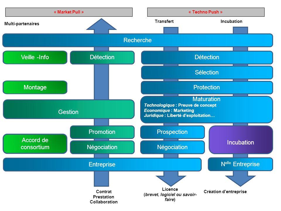 Maturation Technologique : Preuve de concept Economique : Marketing Juridique : Liberté dexploitation… Détection Prospection Sélection Protection Négo