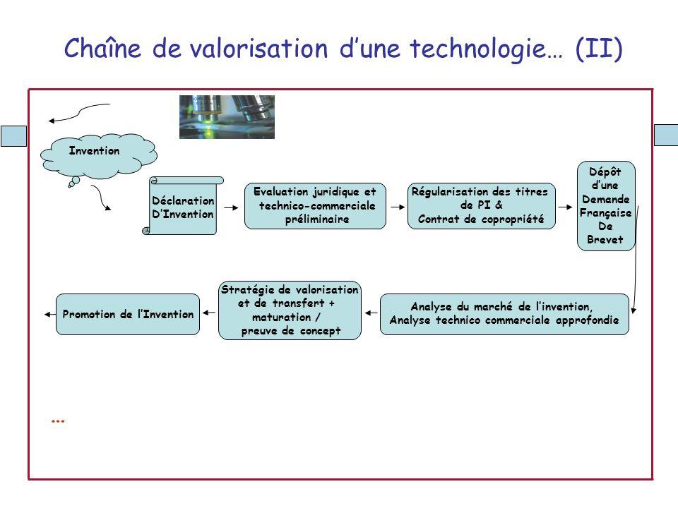 Déclaration DInvention Evaluation juridique et technico-commerciale préliminaire Invention Régularisation des titres de PI & Contrat de copropriété An