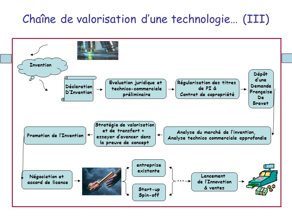 Négociation et accord de licence Déclaration DInvention Evaluation juridique et technico-commerciale préliminaire Invention Régularisation des titres