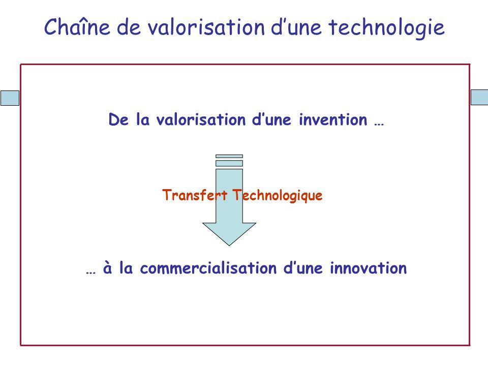 Développer la valorisation de la recherche publique et le transfert technologique en région Provence Alpes Côte dAzur Le dispositif Valorpaca est soutenu par: