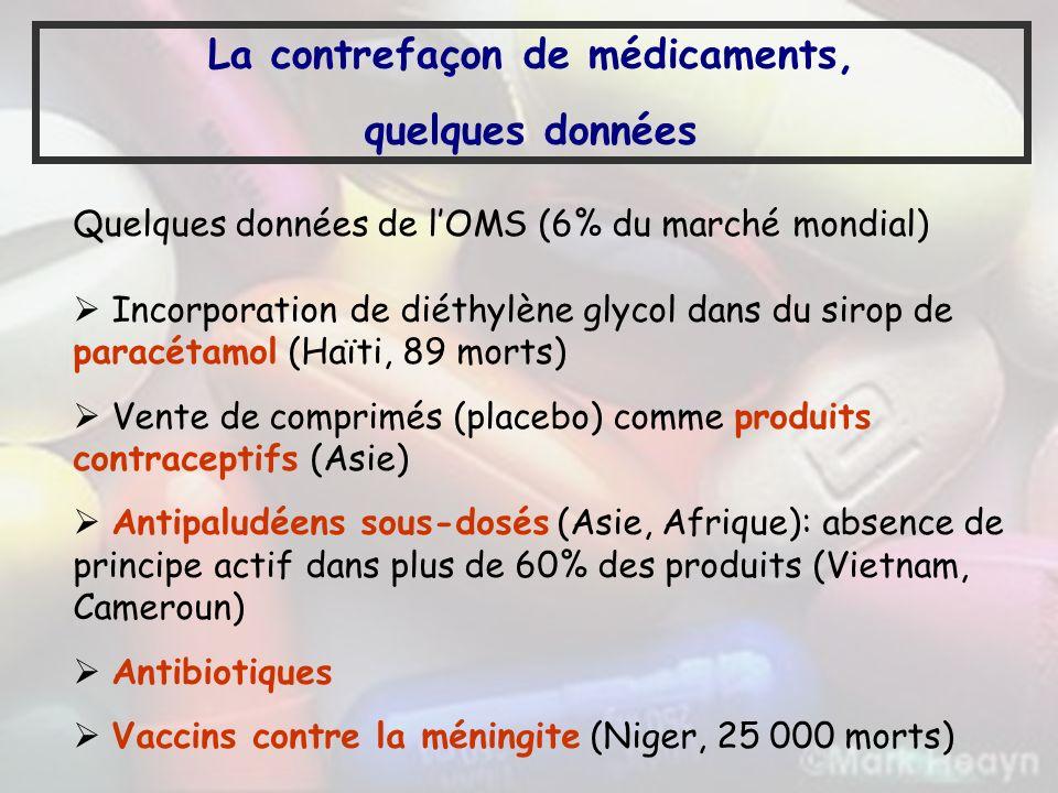 Quelques données de lOMS (6% du marché mondial) Incorporation de diéthylène glycol dans du sirop de paracétamol (Haïti, 89 morts) Vente de comprimés (