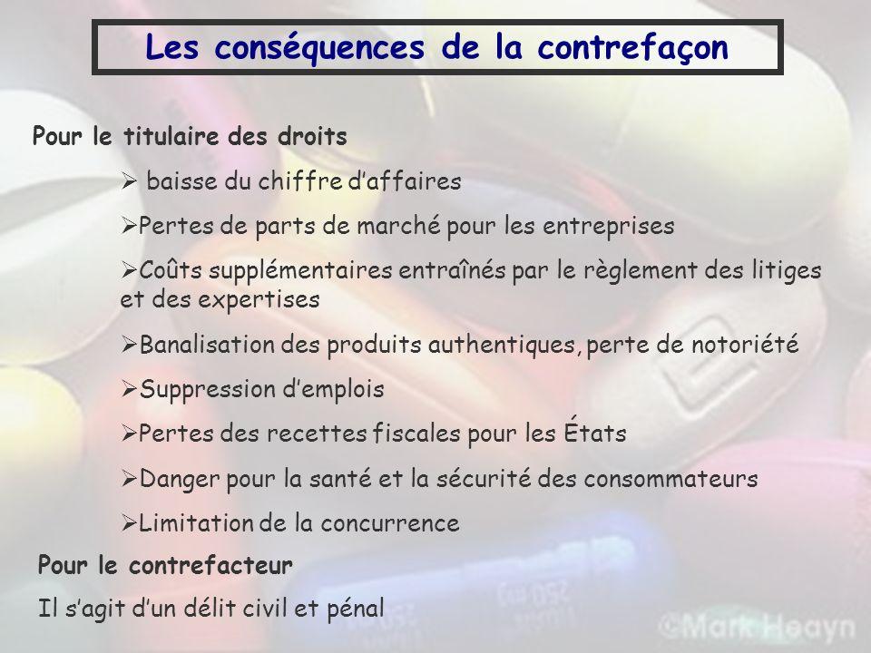 Les conséquences de la contrefaçon Pour le titulaire des droits baisse du chiffre daffaires Pertes de parts de marché pour les entreprises Coûts suppl