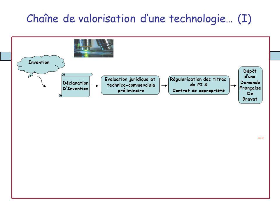 Chaîne de valorisation dune technologie… (I) Déclaration DInvention Evaluation juridique et technico-commerciale préliminaire Invention Régularisation