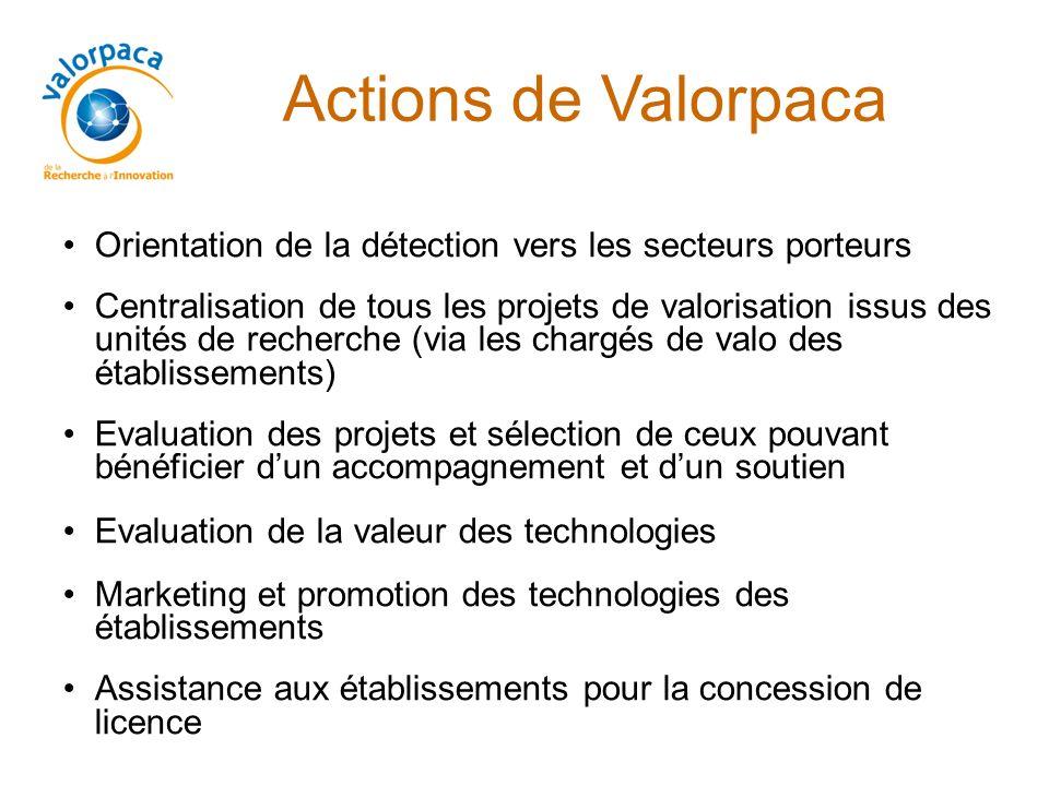 Actions de Valorpaca Orientation de la détection vers les secteurs porteurs Centralisation de tous les projets de valorisation issus des unités de rec