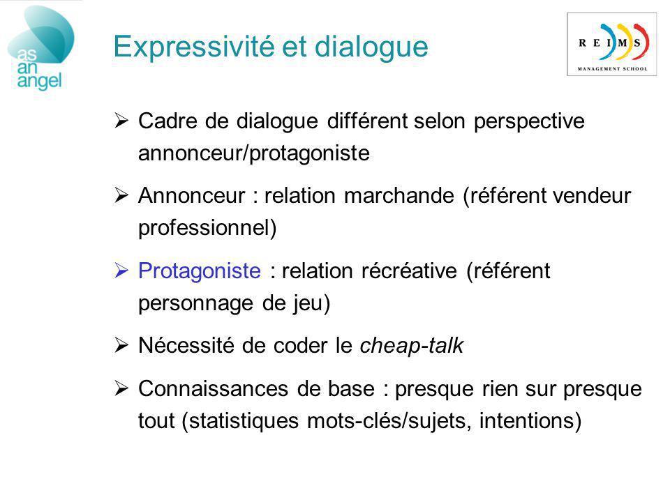 Expressivité et dialogue Cadre de dialogue différent selon perspective annonceur/protagoniste Annonceur : relation marchande (référent vendeur profess