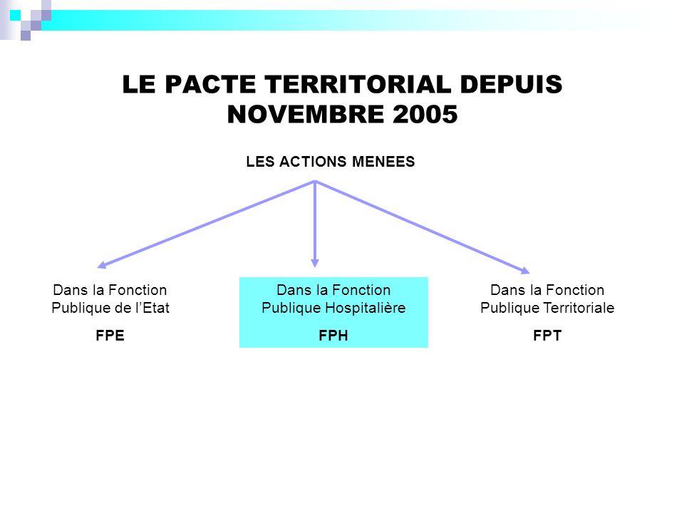 LE PACTE TERRITORIAL DEPUIS NOVEMBRE 2005 LES ACTIONS MENEES Dans la Fonction Publique de lEtat FPE Dans la Fonction Publique Territoriale FPT Dans la