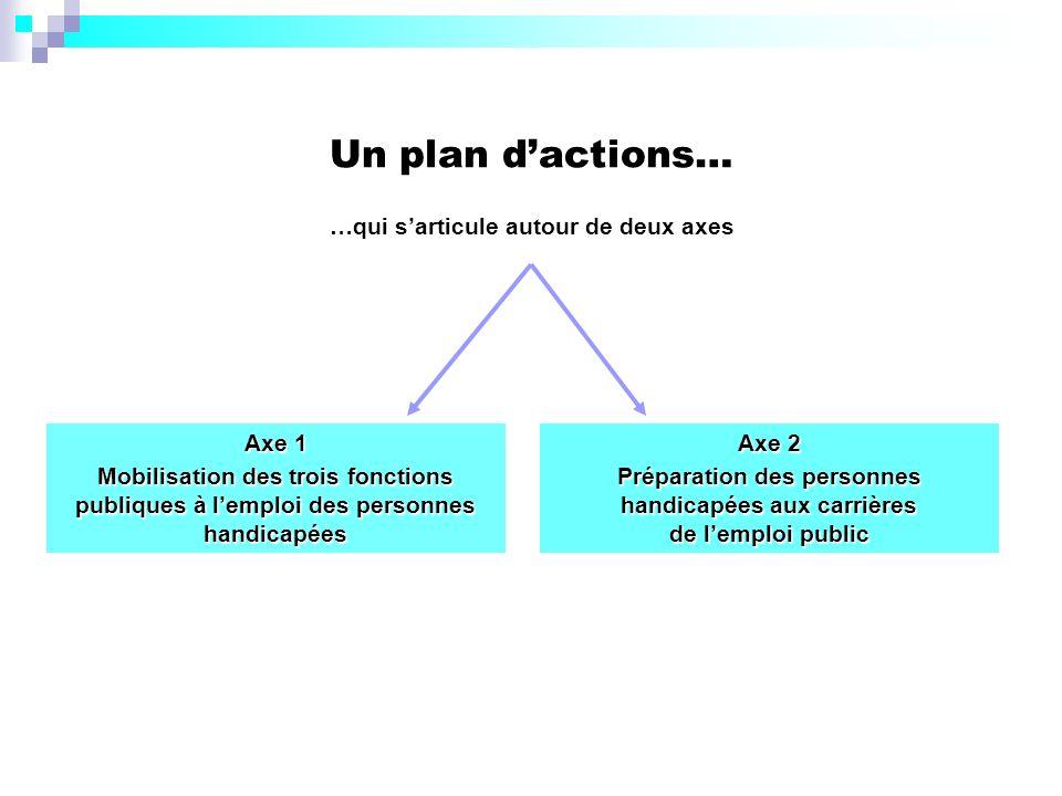 Un plan dactions… …qui sarticule autour de deux axes Axe 2 Préparation des personnes handicapées aux carrières de lemploi public Axe 1 Mobilisation de