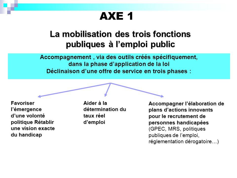 AXE 1 Accompagnement, via des outils créés spécifiquement, dans la phase dapplication de la loi Déclinaison dune offre de service en trois phases : La