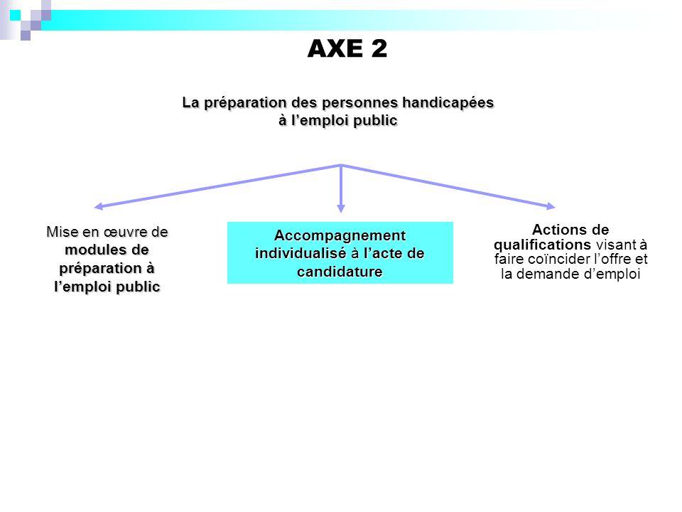 AXE 2 Actions de qualifications visant à faire coïncider loffre et la demande demploi La préparation des personnes handicapées à lemploi public Mise e