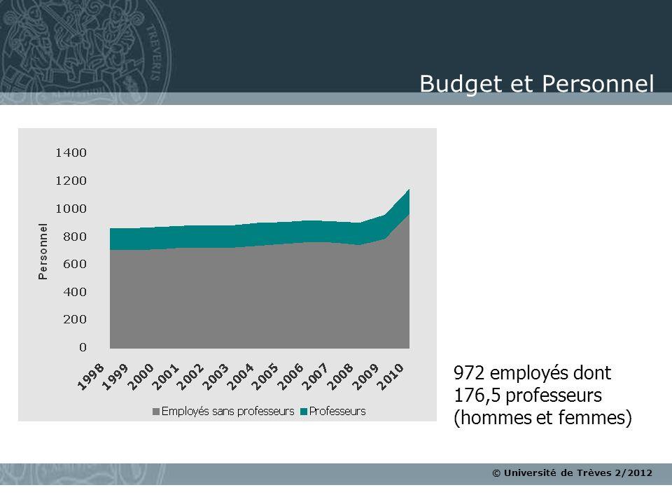 © Université de Trèves 2/2012 Budget et Personnel 972 employés dont 176,5 professeurs (hommes et femmes)