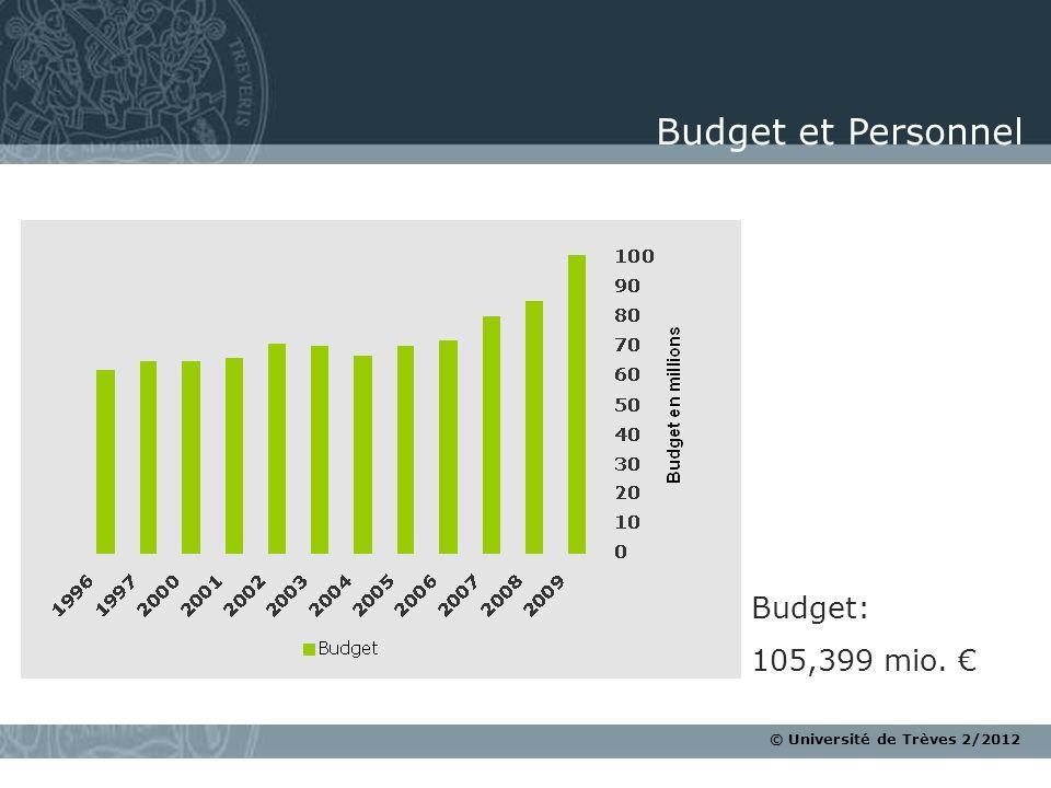 © Université de Trèves 2/2012 Budget: 105,399 mio. Budget et Personnel